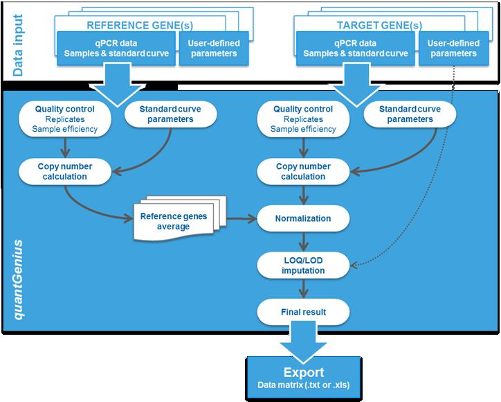 qpcrCalculator workflow